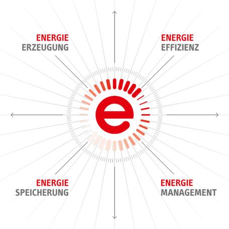 Project Energy - erneuerbare Energien effizient nutzen